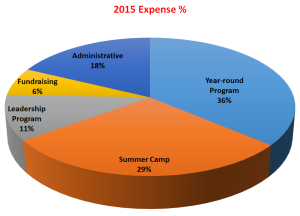 UP 2015 Expenses